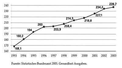 Evolución de gasto sanitario nominal en Alemania (en miles de millones de euros)