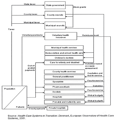 Dinamarca: Financing of health care, 2001