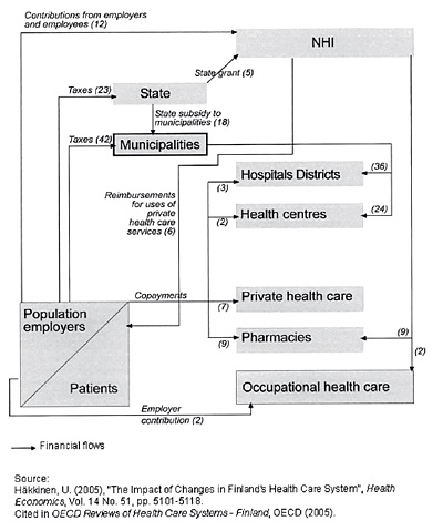 Finlandia: Main funding flows in the health system, 2003