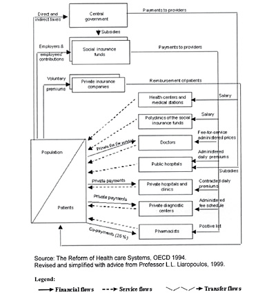 Grecia: Financing of health care, late 1990s