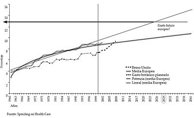 Gasto sanitario total en función dle PIB: proyecciones para la Unión Europea (1960-2041)