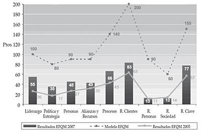 Comparación resultados EFQM 2005-2007 (en ptos.)