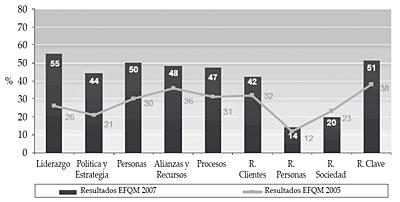 Comparación resultados EFQM 2005.2007 (en %)