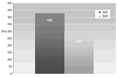 Comparación resultados globales EFQM 2005-2007 (en ptos.)