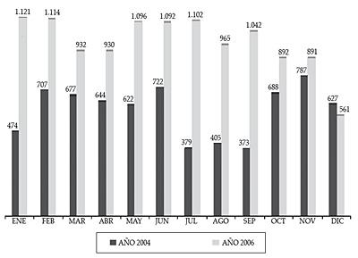 Altas de consultas externas 2004/2006