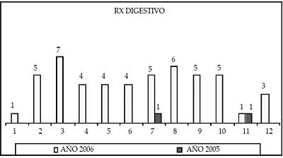 RX Digestivo