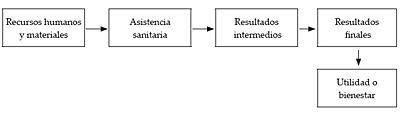 La función de producción de la salud