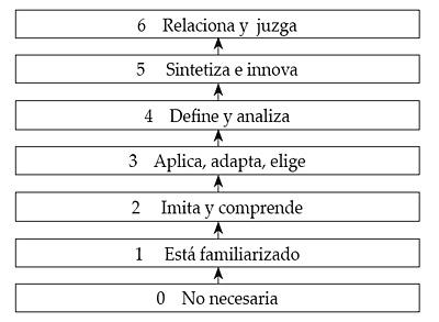 Los siete niveles de competencias de conocimiento