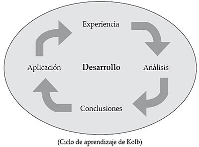 Ciclo de aprendizaje de Kolb