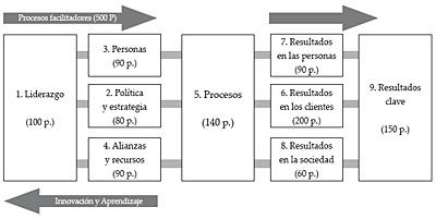 Esquema del modelo EFQM