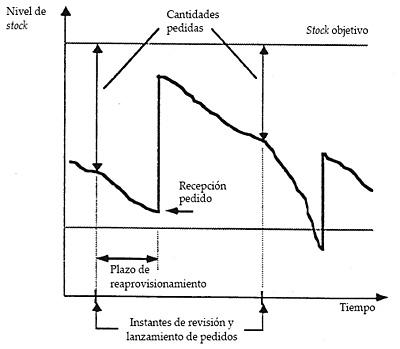 Evolución teórica del nivel de stock en una política de revisión periódica