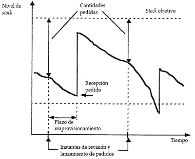 Evolución real del nivel de stock en una política de revisión periódica