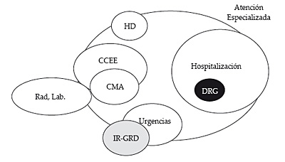 Información global de todos los pacientes hospitalarios