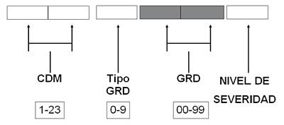 Dígitos de los IR-GRDs