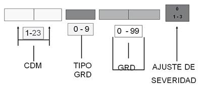 Algunos de los pesos relaativos para los GRDs