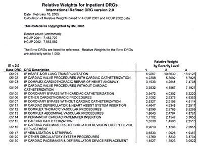 Relative Weights for inpatient DRGs