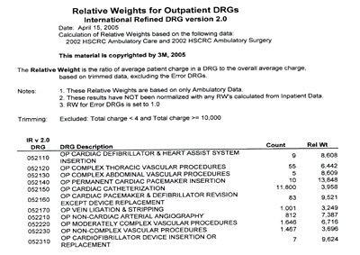 Relative Weights for Outpatient DRGs