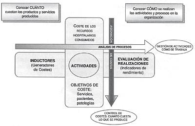 Metodología para la estandarización de actividades basadas en la calidad y en los sistemas de clasificación de pacientes GRD