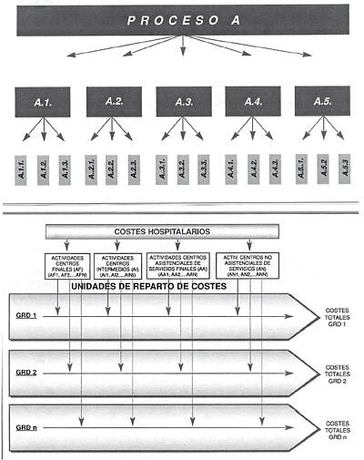 Reparto de costes a nivel de los diferentes Grupos Funcionales Homogéneos
