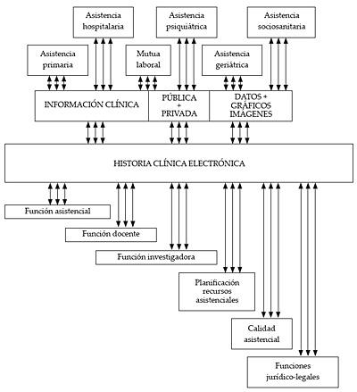 Concepto de Historia Clínica Electrónica