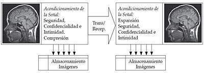 Transmisión/recepción de imágenes