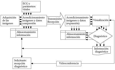 Sistema de telecardiología