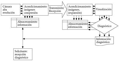 Sistema de teledermatología asíncrona