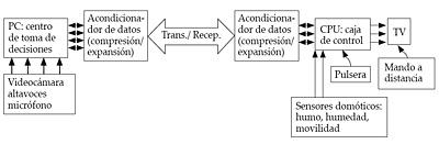 Sistema de teleasistencia geriátrica