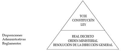 Principio de jerarquía de las nomas